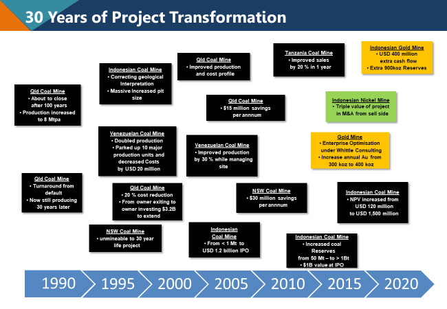 PROJECT TRANSFORMATIONS